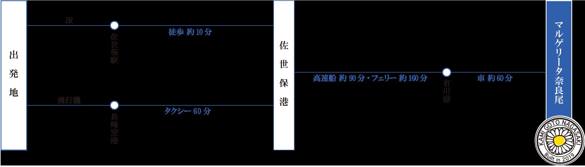 五島列島リゾートホテルマルゲリータ奈良尾 海ㇳ空○ㇳ星(うみとそらまるとほし)